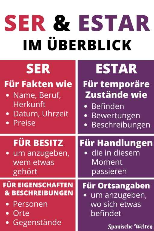 Ser und estar - Pinterest Grafik